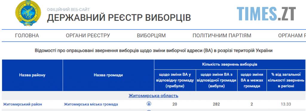 28.08 zhytomyr reiestr 1024x373 - У  Житомирі незнайомці купують копії паспортів та голоси за потрібного кандидата на міського голову Києва (ФОТО-ВІДЕО)