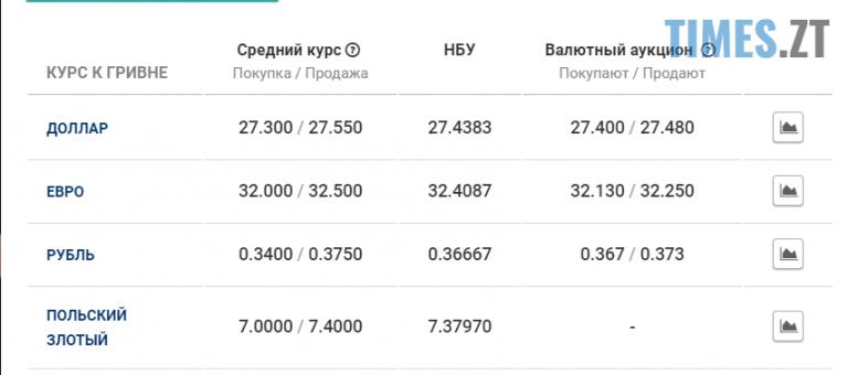 Screenshot 12 e1598425524386 - Долар піднявся: курс валют та ціни на паливо 26 серпня