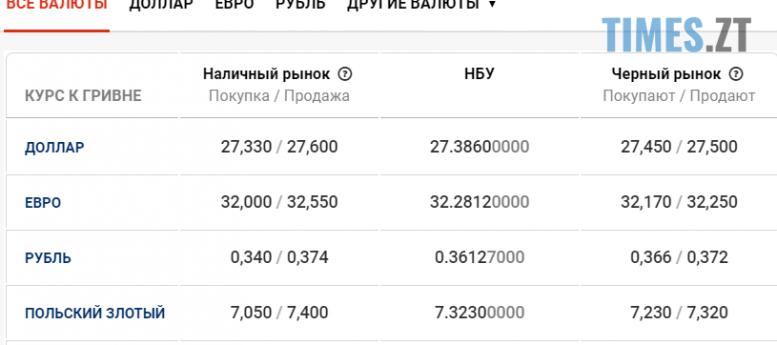 Screenshot 14 e1598513499338 - Нацбанк зміцнив гривню: курс валют та ціни на АЗС 27 серпня