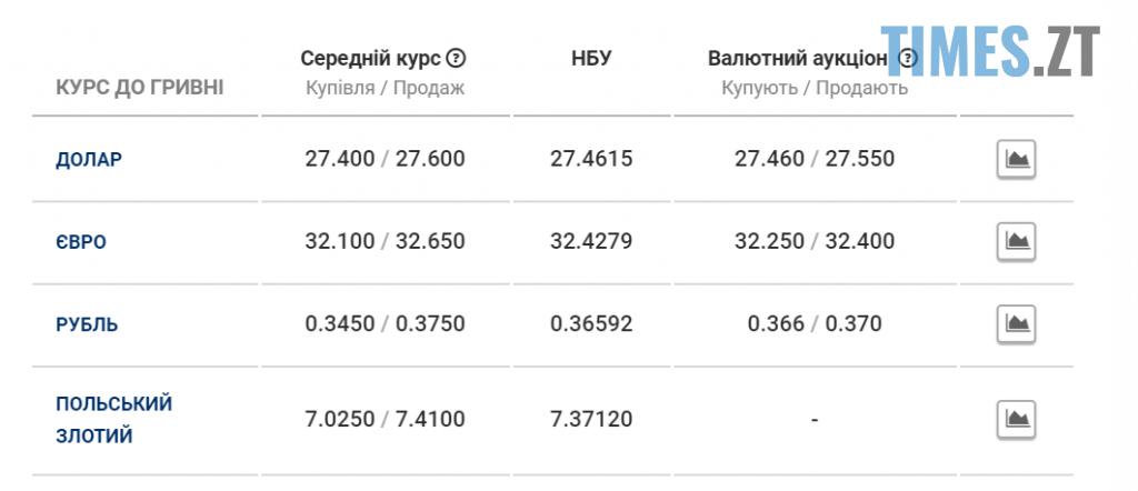 Screenshot 21 1024x442 - Долар та євро ростуть: курс валют та ціни на паливо 28 серпня