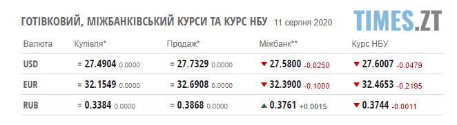 Screenshot 1 13 - Курс валют та ціни на паливо 11 серпня