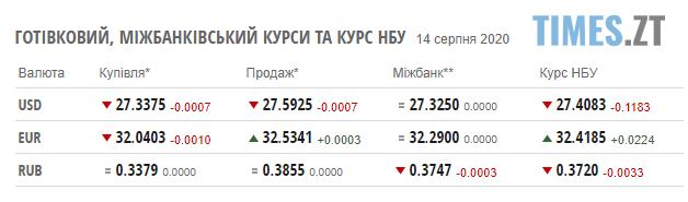 Screenshot 1 19 - Курс валют та паливні ціни на АЗС у Житомирській області