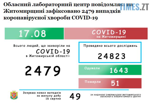 """Screenshot 1 20 - В Житомирському ОЛЦ повідомили кількість інфікованих на """"корону"""" за минулу добу"""