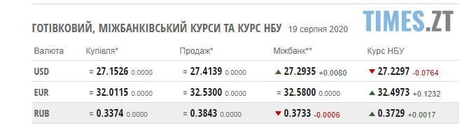 Screenshot 1 23 - Курс валют та паливні ціни 19 серпня