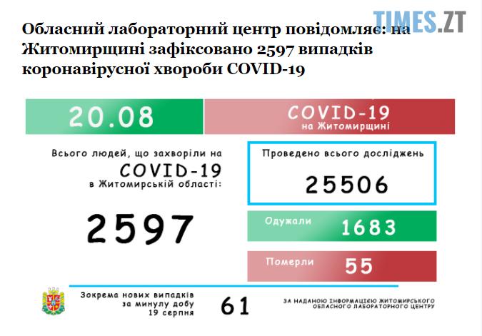 Screenshot 1 24 - На Житомирщині коронавірусний антирекорд: за добу інфікувалася 61 людина, ще троє померли