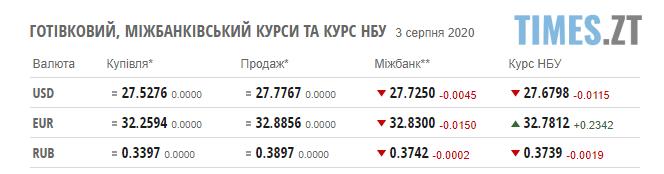"""Screenshot 1 - Євро подолав новий готівковий """"кордон"""": курс валют та ціни на паливо"""