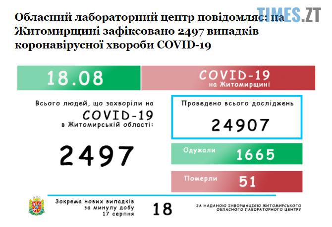 Screenshot 2 19 - В Житомирській області кількість інфікувань на коронавірус за минулу добу зменшилася в кілька разів