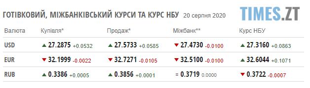 Screenshot 2 21 - Гривня здала позиції: курс валют на 20 серпня
