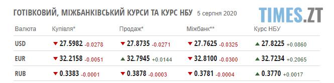 Screenshot 2 3 - Ціни на паливо на заправках Житомирської області та курс валюти 5 серпня