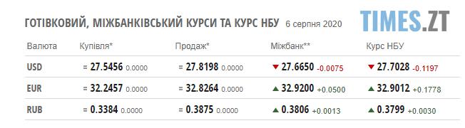 Screenshot 2 6 - Паливні ціни на заправках Житомирщини та курс валют на 6 серпня