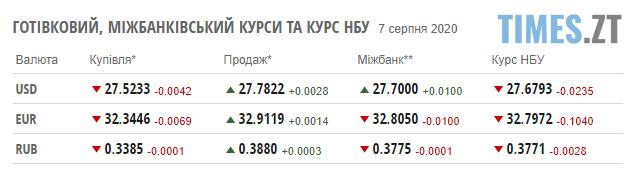 Screenshot 2 8 - Гривня збільшилася в ціні: курс валют. Паливні ціни на заправках в Житомирській області
