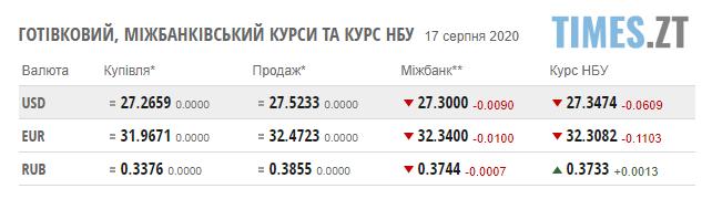 Screenshot 3 11 - Курси валют та паливні розцінки на АЗС Житомирщини