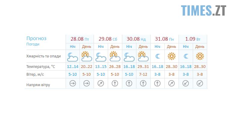 Screenshot 4 10 - Спекотні вихідні: літо повертається в Житомир