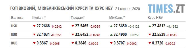 Screenshot 4 8 - Курс валют та ціни на паливо станом на 21 серпня