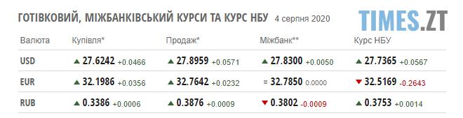 Screenshot 7 - Курс валют та паливні ціни на заправках у Житомирській області 4 липня