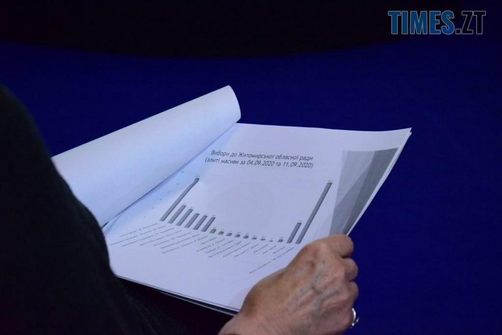 DSC 0471 1 1024x684 - Рейтинг Євдокимова швидко росте, рейтинг Сухомлина швидко падає – Комітет виборців України