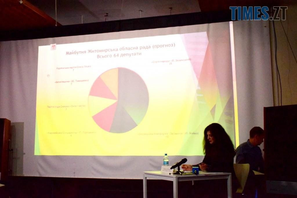 DSC 0482 1 1024x684 - Рейтинг Євдокимова швидко росте, рейтинг Сухомлина швидко падає – Комітет виборців України