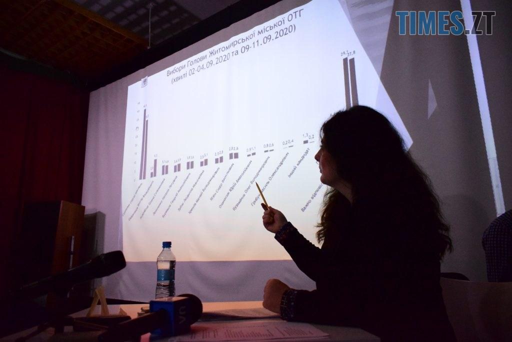 DSC 0485 1024x684 - Рейтинг Євдокимова швидко росте, рейтинг Сухомлина швидко падає – Комітет виборців України