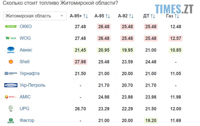 Screenshot 23 2 e1599033509298 - Гривня продовжує падіння: курс валют та ціни на паливо 2 вересня
