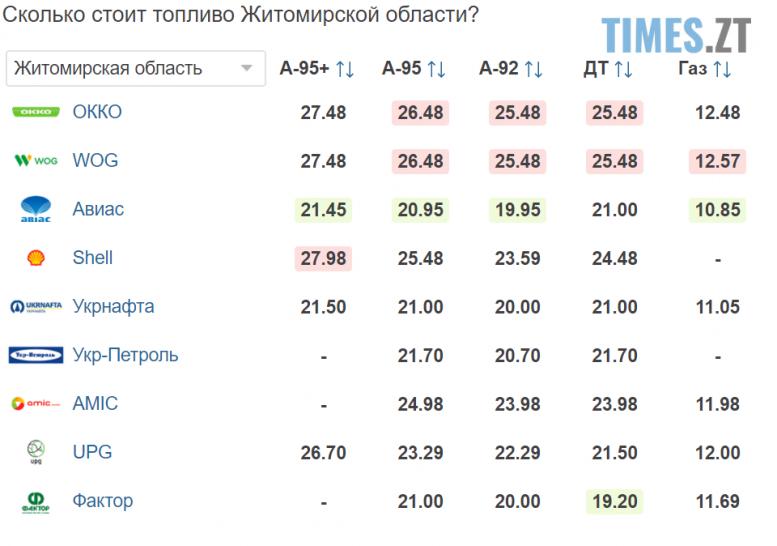 Screenshot 23 4 e1599117991564 - Долар підріс, євро знизився: курс валют та вартість пального 3 вересня