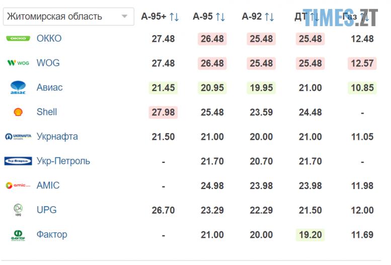 Screenshot24 e1598944728135 - Гривня продовжує падіння: курс валют та ціни на паливо 1 вересня