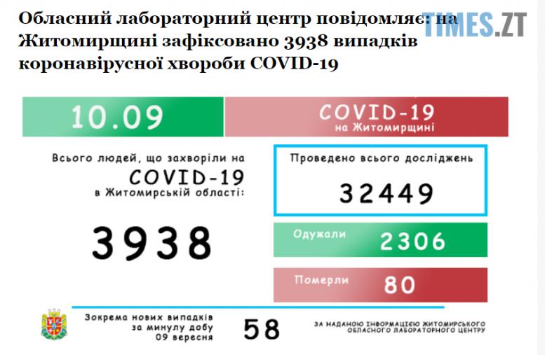 Screenshot 1 11 e1599722320809 - За минулу добу коронавірусом захворіли ще 58 жителів Житомирської області