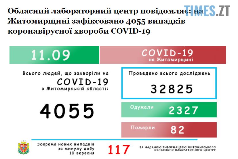 Screenshot 1 12 - На Житомирщині за добу зафіксували найбільшу кількість інфікованих коронавірусом з початку поширення пандемії