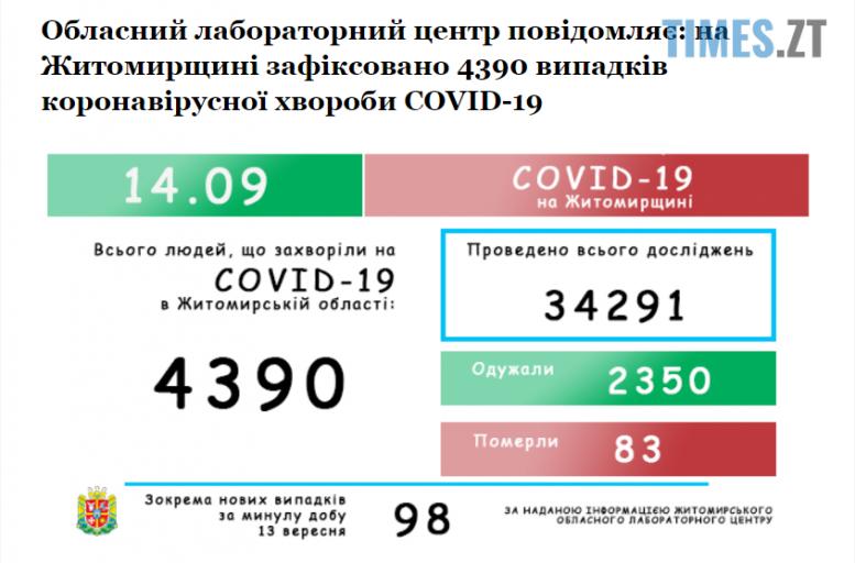 Screenshot 1 14 e1600069717681 - За останню добу коронавірусом захворіли ще 98 жителів області, додався й летальний випадок