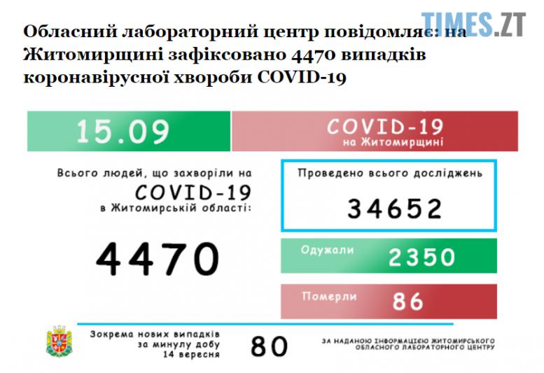 Screenshot 1 16 e1600150325844 - Ще 80 жителів Житомирської області захворіли коронавірусом