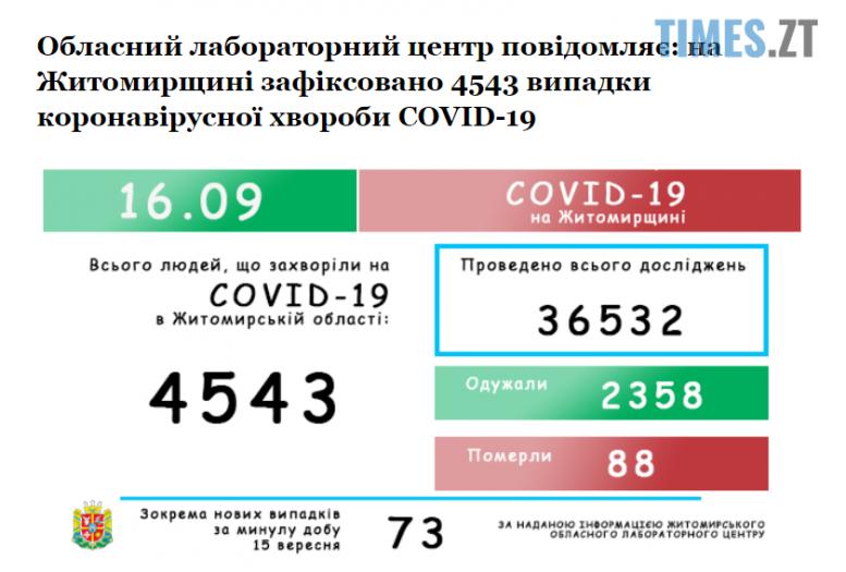 Screenshot 1 17 e1600238595702 - У Житомирській області коронавірус лабораторно підтвердили у ще 73 людей