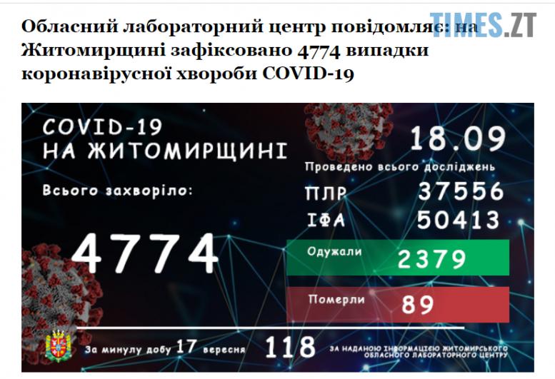Screenshot 1 20 e1600410976873 - На Житомирщині загальна кількість захворілих коронавірусом збільшилася на 118 осіб