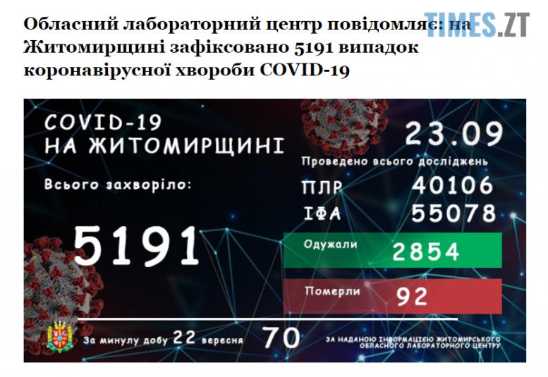 """Screenshot 1 25 e1600843096898 - На Житомирщині коронавірус """"підчепила"""" вже 5191 людина, нових випадків - 70"""