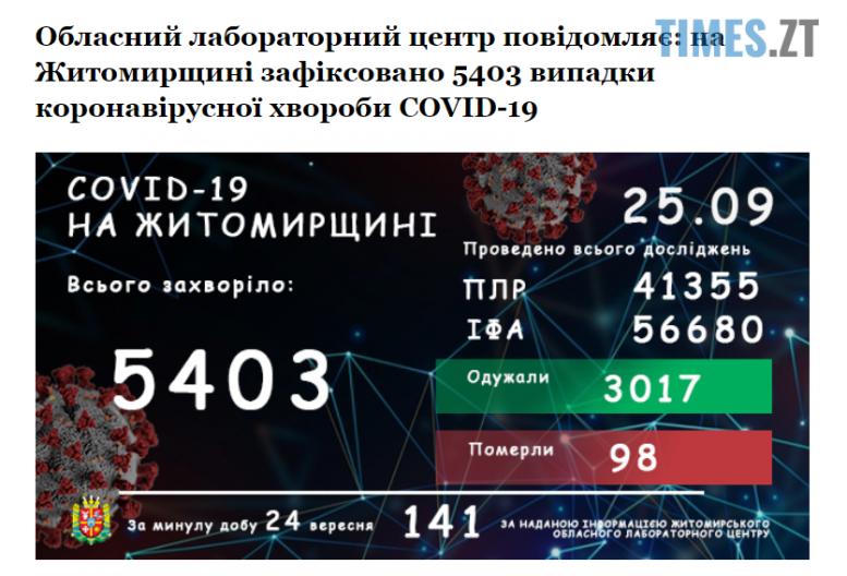 Screenshot 1 27 e1601016945733 - Подвійний стрибок: на Житомирщині кількість інфікованих коронавірусом зросла удвічі