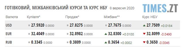 Screenshot 1 4 - Паливні ціни на заправках Житомирщини та курс валют на 8 вересня