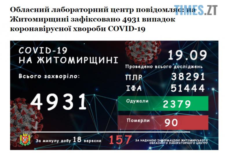 Screenshot 12 e1600500562283 - На Житомирщині зафіксували найбільший показник захворюваності коронавірусом упродовж доби - 157 інфікованих