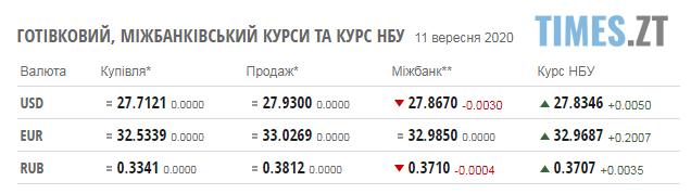 Screenshot 2 10 - Паливні ціни на заправках в Житомирській області та курс валют на 11 вересня