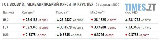 Screenshot 2 19 - У понеділок гривня подешевшала, а паливні ціни залишилися на вже звичному рівні: курс валют і ціни на заправках