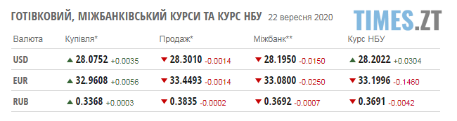 Screenshot 2 20 - Курс валют та паливні ціни у вівторок, 22 вересня
