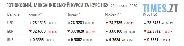 Screenshot 2 23 - Долар продовжує зростати: курс валют та паливні ціни на п`ятницю, 25 вересня