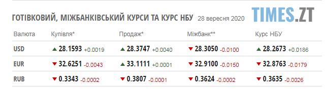Screenshot 2 25 - НБУ повідомив курс валют на 28 вересня