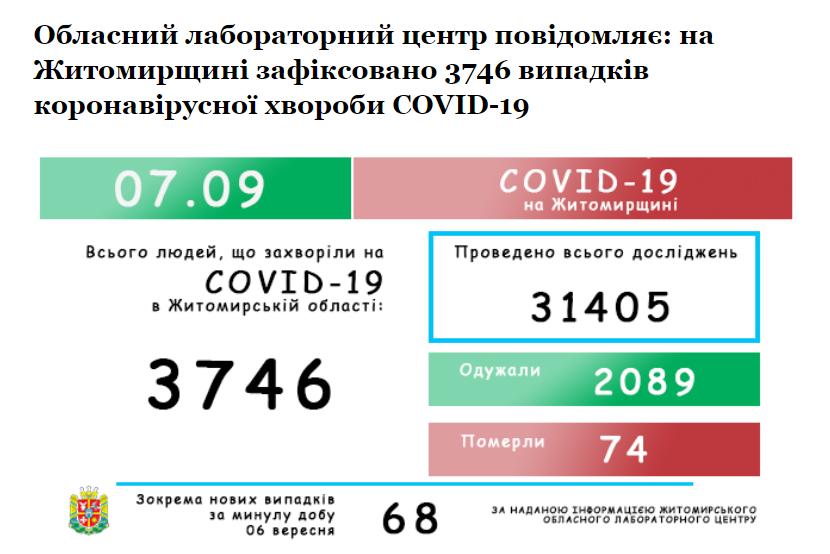"""Screenshot 2 4 - У Житомирській області """"корона"""" була діагностована у ще 68 жителів"""