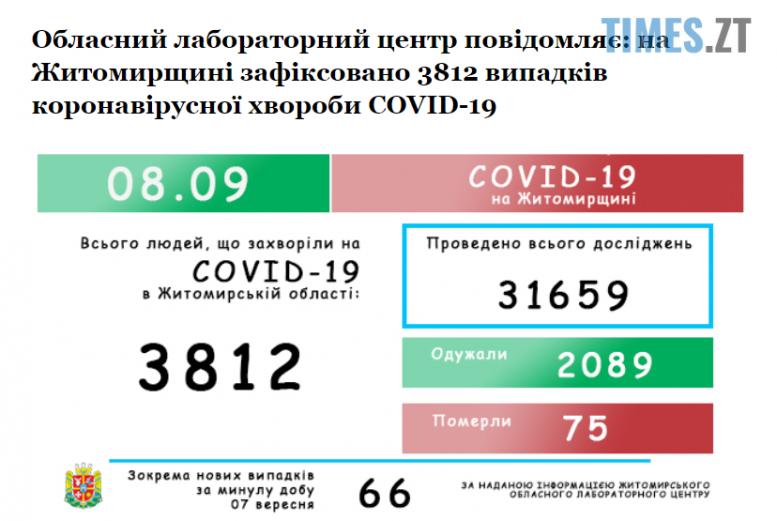Screenshot 2 6 e1599546640797 - Житомирщина: оприлюднено статистику по кількості захворілих коронавірусом упродовж минулої доби