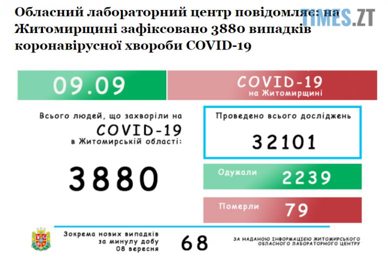 Screenshot 2 7 e1599633141266 - Другий день поспіль кількість інфікованих коронавірусом у Житомирській області наближається до семи десятків