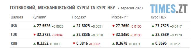 Screenshot 3 1 - Курс валют та паливні ціни на заправках у Житомирській області 7 вересня