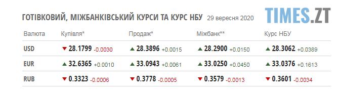 Screenshot 3 21 - Паливні ціни на заправках у Житомирській області та курс валют на 29 вересня