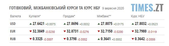 Screenshot 3 4 - Ціни на паливо на заправках в Житомирській області та курс валют 9 вересня