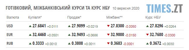 Screenshot 3 6 - Курси валют 10 вересня та паливні ціни на заправках Житомирщини