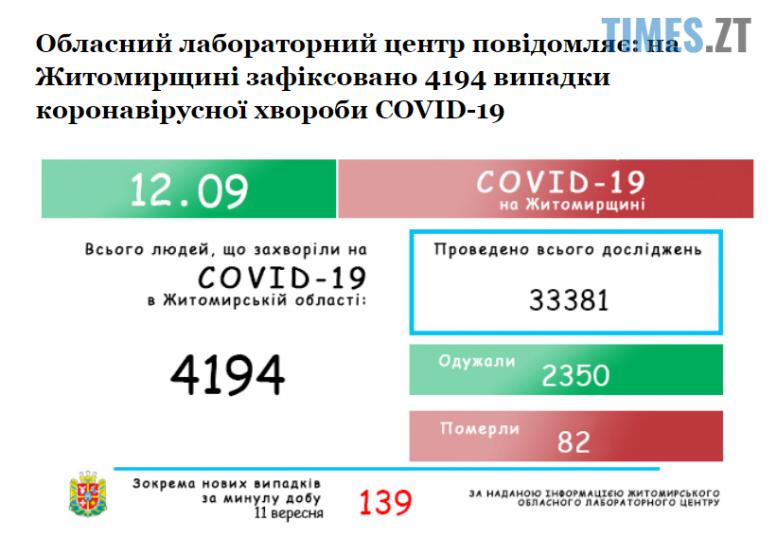 Screenshot 7 2 e1599986494215 - 139 інфікувань за добу: Житомирська ОДА оприлюднила невтішну статистику по захворілим на коронавірус