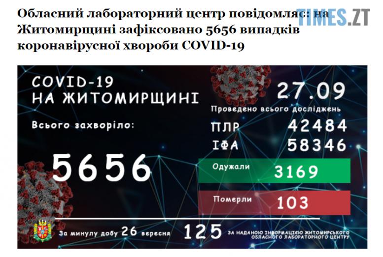 pahpah e1601194783561 - У Житомирському ОЛЦ назвали кількість захворілих коронавірусом упродовж останньої доби
