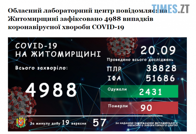 sehodnia e1600589743627 - 57 інфікованих на covid-19 зареєстрували на Житомирщині за минулу добу